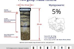 Profile 6 najpopularniejszych gleb w Polsce gleb