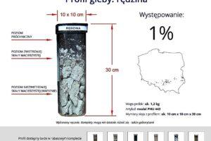 Profile najpopularniejszych gleb w Polsce gleb